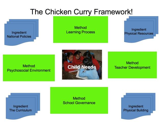 Chicken Curry Framework